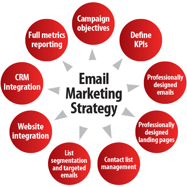 Email Marketing by Mixedsoft